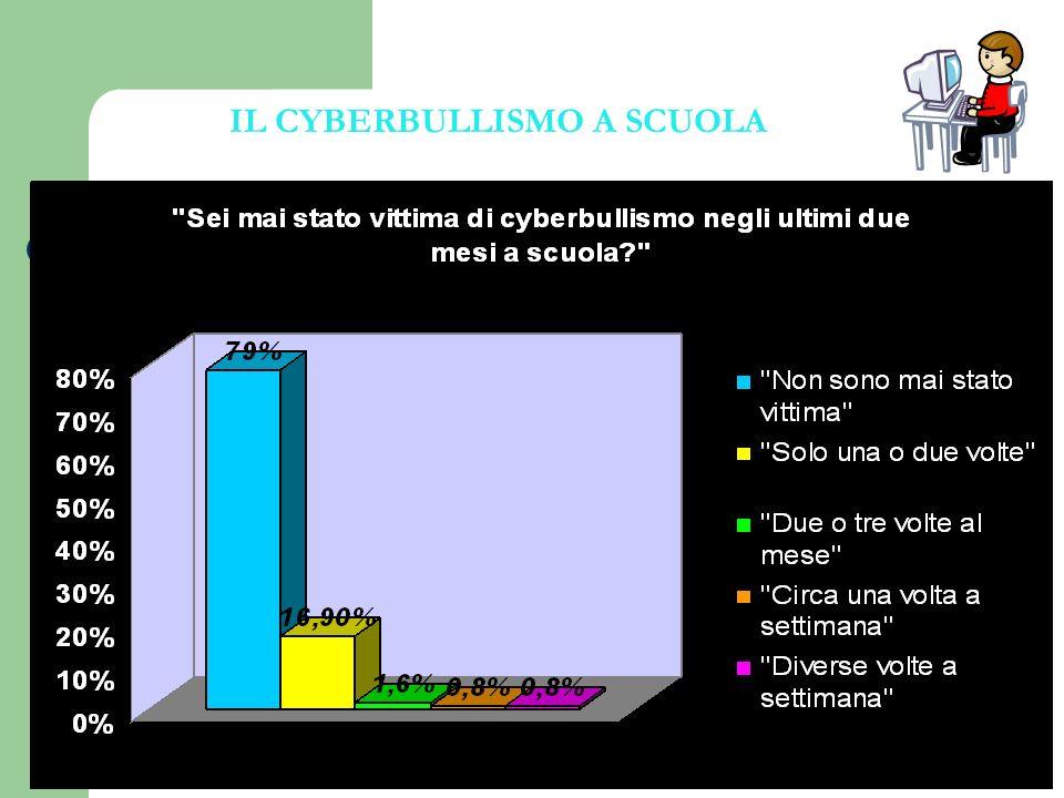IL CYBERBULLISMO A SCUOLA
