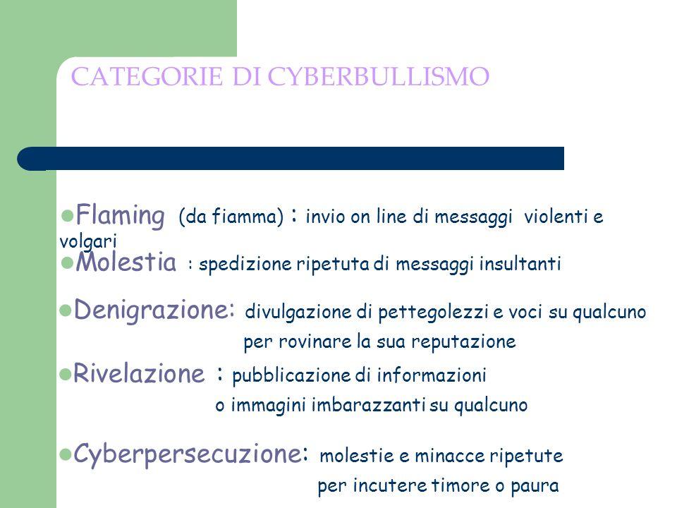 CATEGORIE DI CYBERBULLISMO