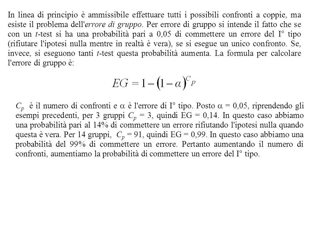 In linea di principio è ammissibile effettuare tutti i possibili confronti a coppie, ma esiste il problema dell errore di gruppo. Per errore di gruppo si intende il fatto che se con un t-test si ha una probabilità pari a 0,05 di commettere un errore del I° tipo (rifiutare l ipotesi nulla mentre in realtà è vera), se si esegue un unico confronto. Se, invece, si eseguono tanti t-test questa probabilità aumenta. La formula per calcolare l errore di gruppo è: