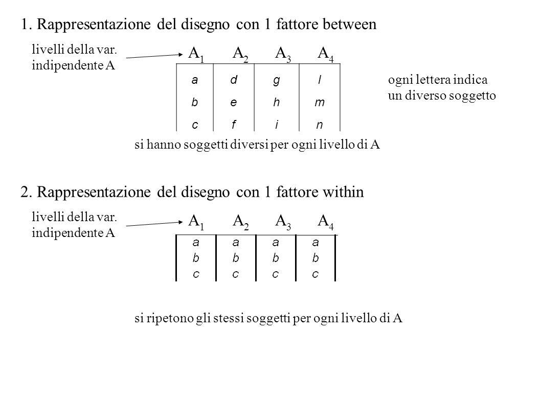 1. Rappresentazione del disegno con 1 fattore between