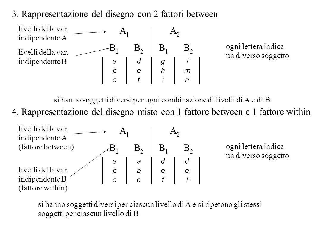 3. Rappresentazione del disegno con 2 fattori between
