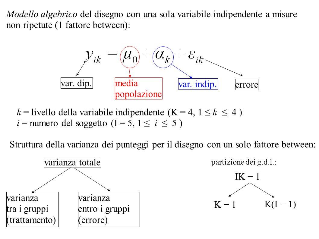 k = livello della variabile indipendente (K = 4, 1 ≤ k ≤ 4 )