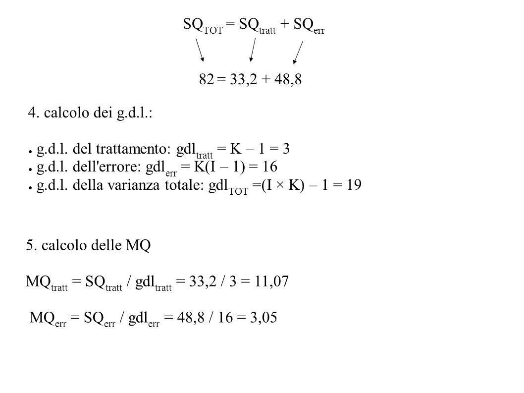 SQTOT = SQtratt + SQerr 82 = 33,2 + 48,8. 4. calcolo dei g.d.l.: g.d.l. del trattamento: gdltratt = K – 1 = 3.
