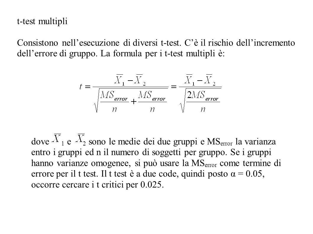 t-test multipli