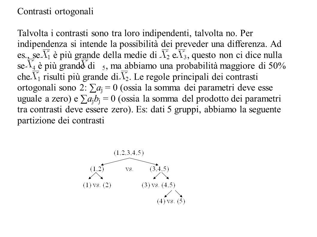 Contrasti ortogonali