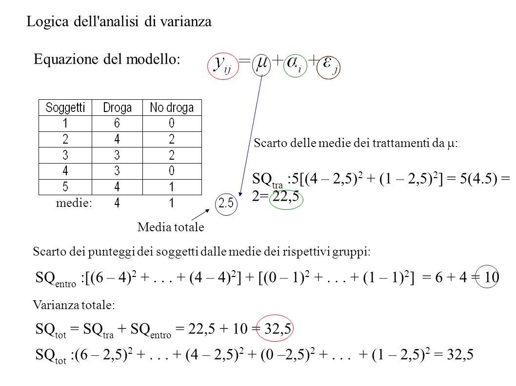 Logica dell analisi di varianza
