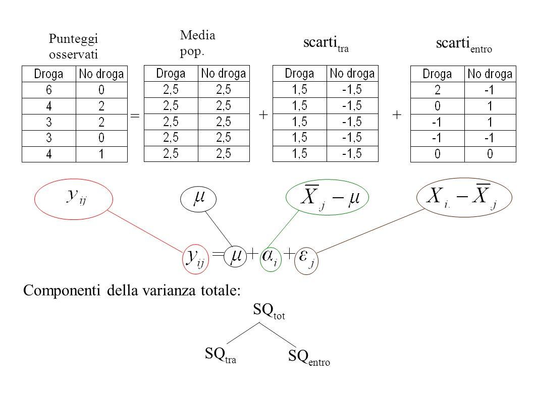 Componenti della varianza totale: SQtot