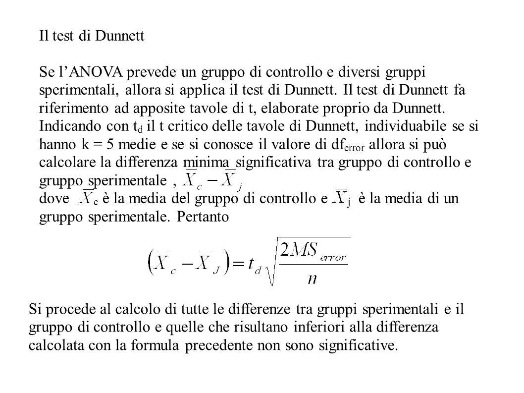 Il test di Dunnett