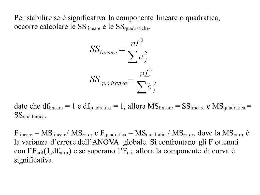 Per stabilire se è significativa la componente lineare o quadratica, occorre calcolare le SSlineare e le SSquadratiche.