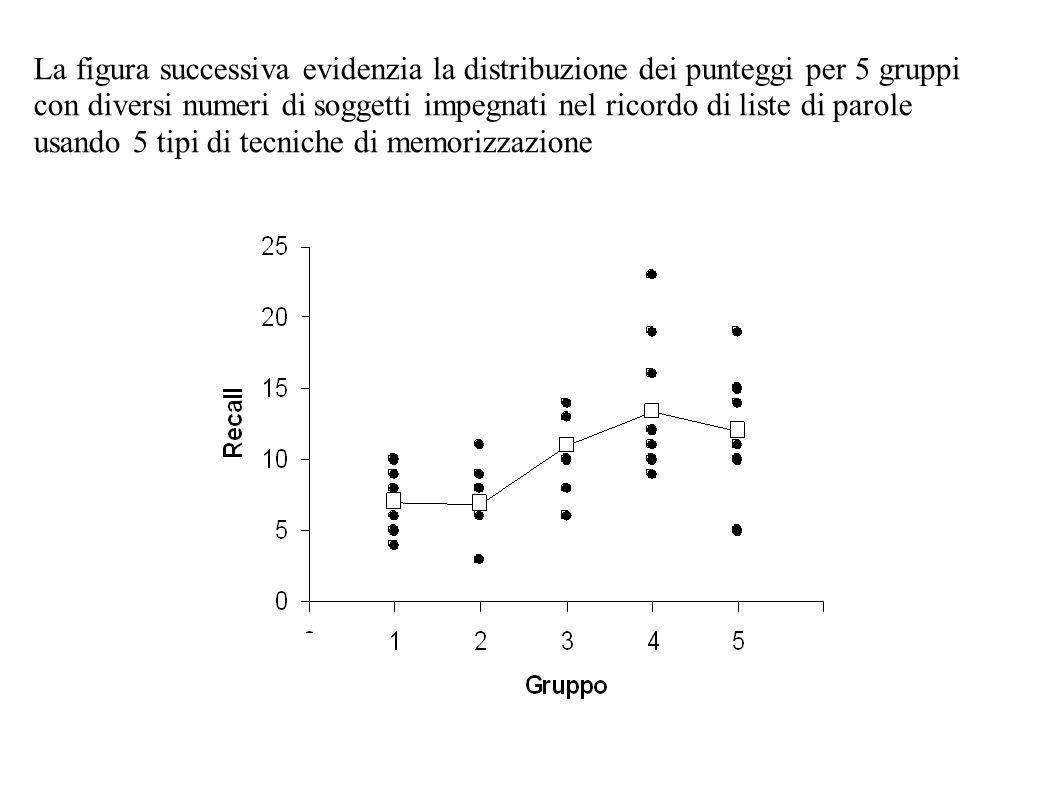 L 39 analisi di varianza concetti principali l 39 analisi di varianza di basa sul calcolo della - Parole con significati diversi ...