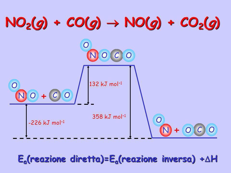 NO2(g) + CO(g)  NO(g) + CO2(g)