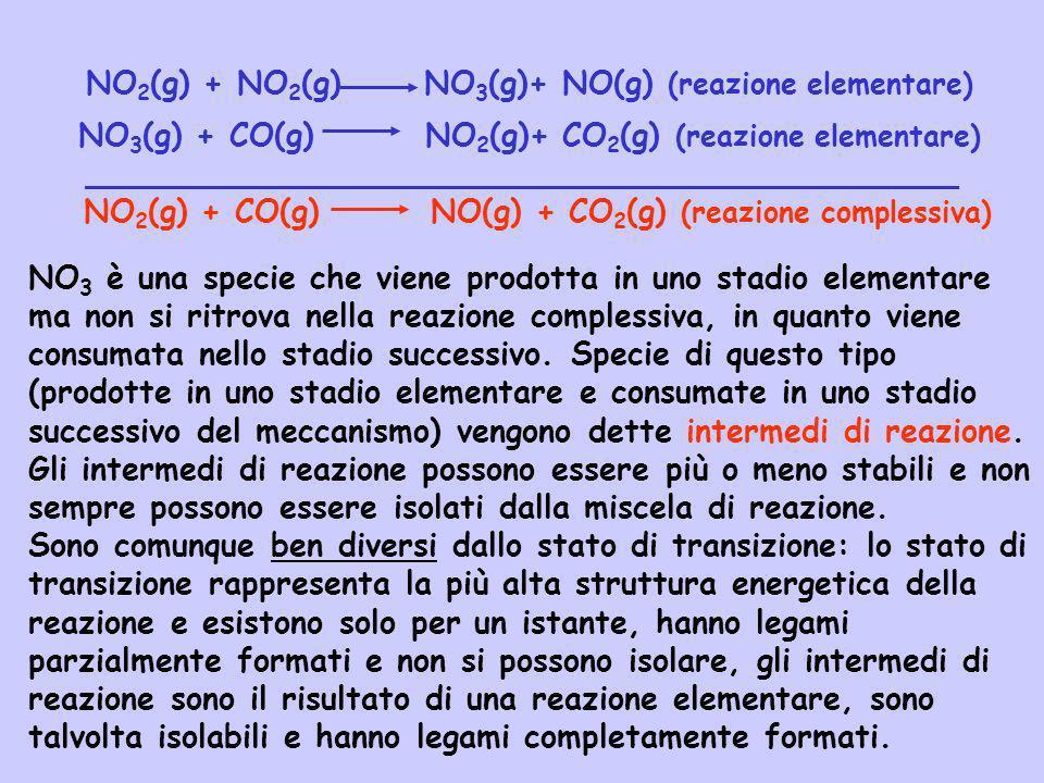 NO2(g) + NO2(g) NO3(g)+ NO(g) (reazione elementare)