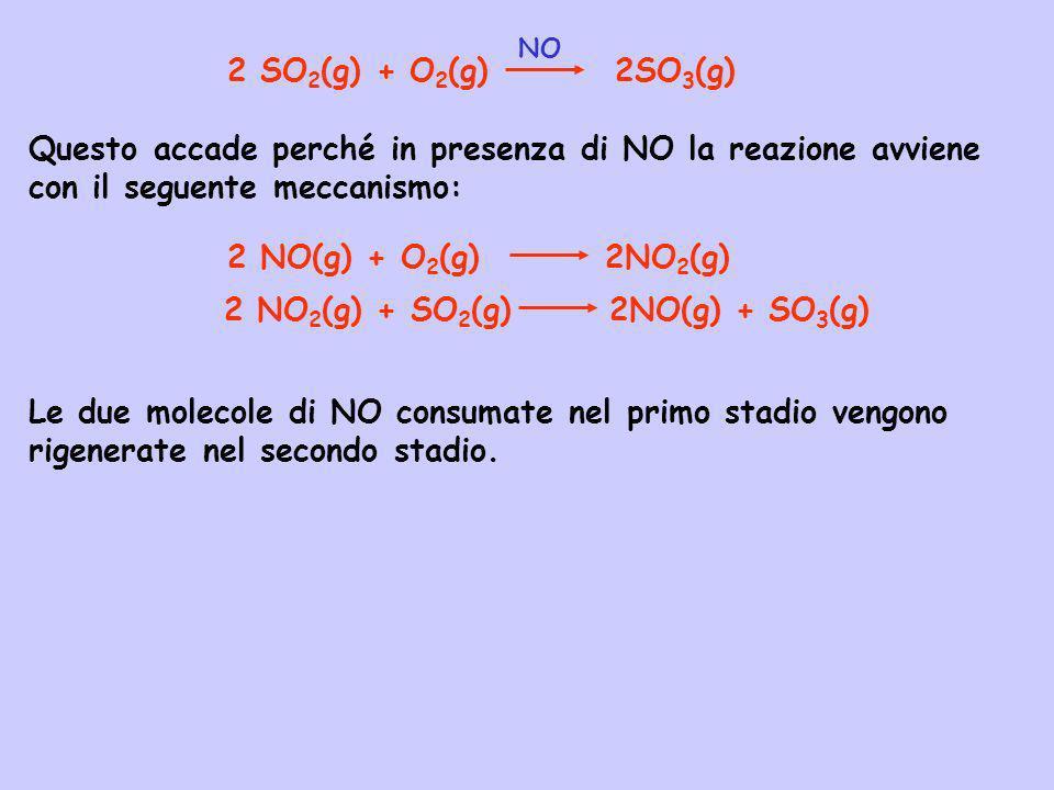 2 NO2(g) + SO2(g) 2NO(g) + SO3(g)