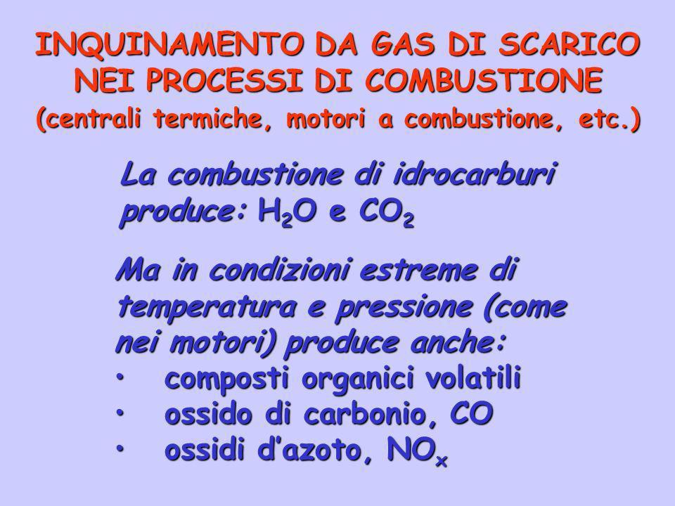 INQUINAMENTO DA GAS DI SCARICO NEI PROCESSI DI COMBUSTIONE