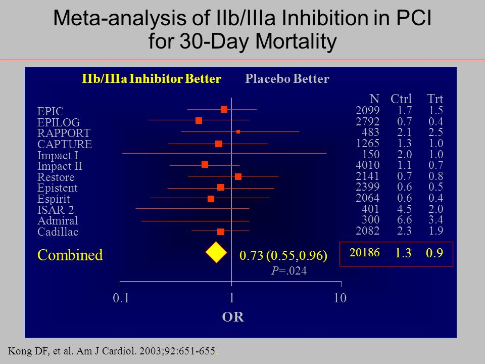 Meta-analysis of IIb/IIIa Inhibition in PCI for 30-Day Mortality