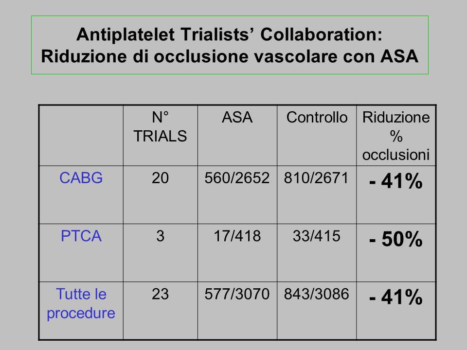 Riduzione % occlusioni