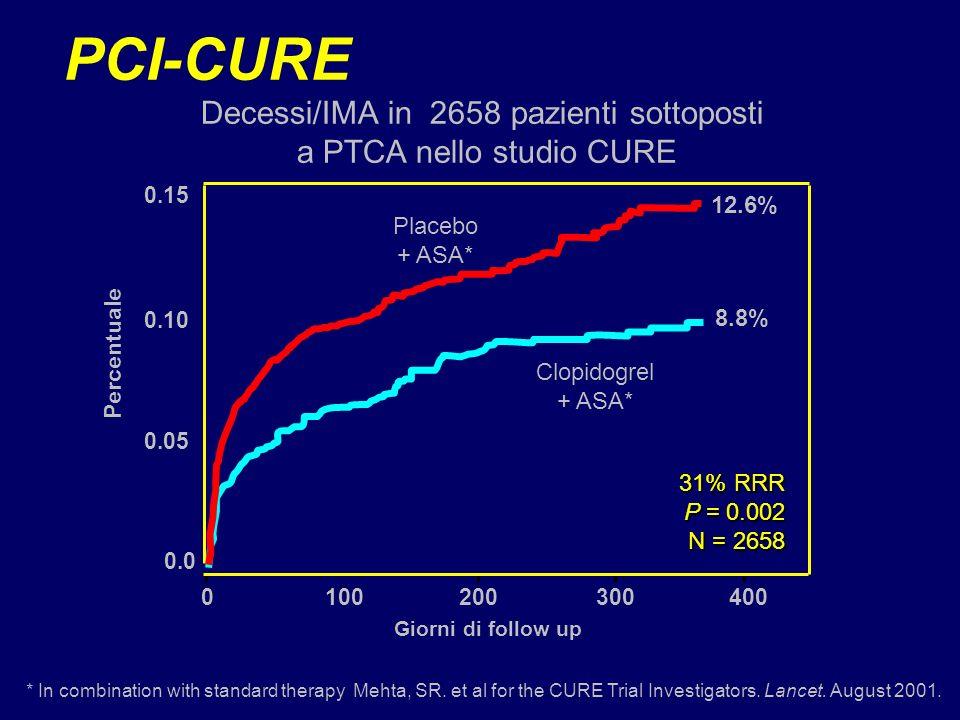 PCI-CURE Decessi/IMA in 2658 pazienti sottoposti