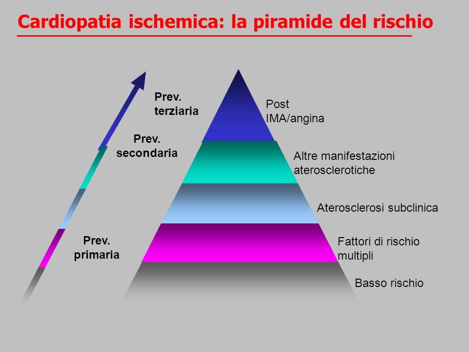 Cardiopatia ischemica: la piramide del rischio
