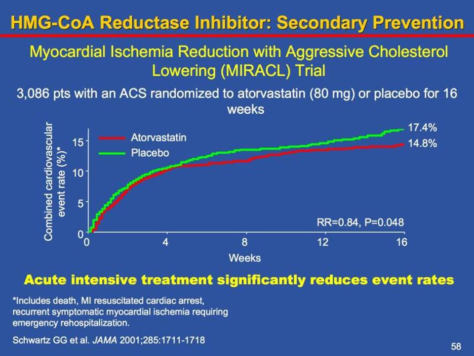 The MIRACL trial was the first large scale study to evaluate the effects of acute intensive statin therapy in the secondary prevention setting. Compared to placebo, treatment with atorvastatin (80 mg) within 96 hours of an acute coronary syndrome resulted in a 16% relative risk reduction in the primary end point (death, nonfatal acute myocardial infarction, cardiac arrest with resuscitation, or objective evidence of recurrent symptomatic myocardial ischemia requiring emergency rehospitalization).
