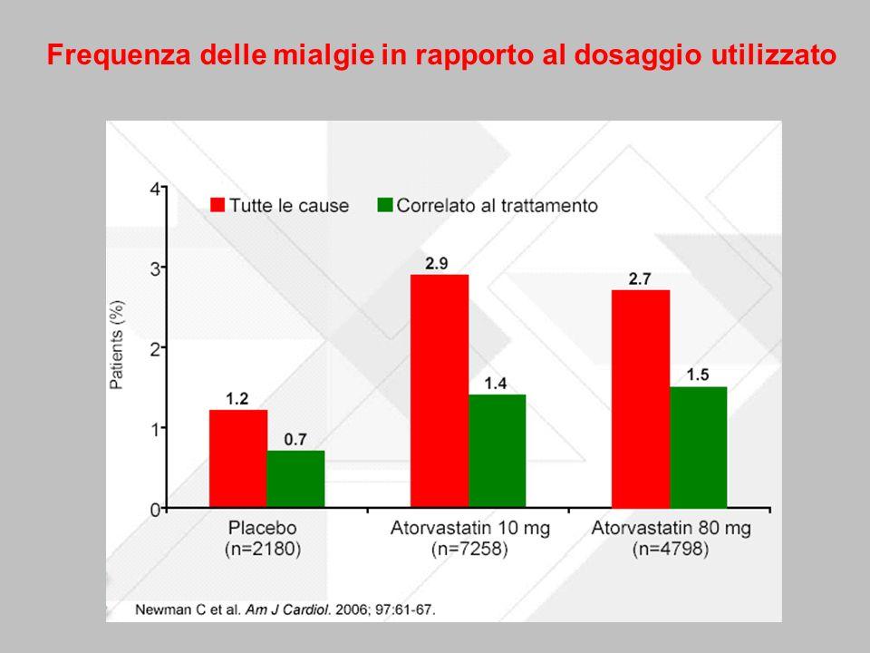 Frequenza delle mialgie in rapporto al dosaggio utilizzato
