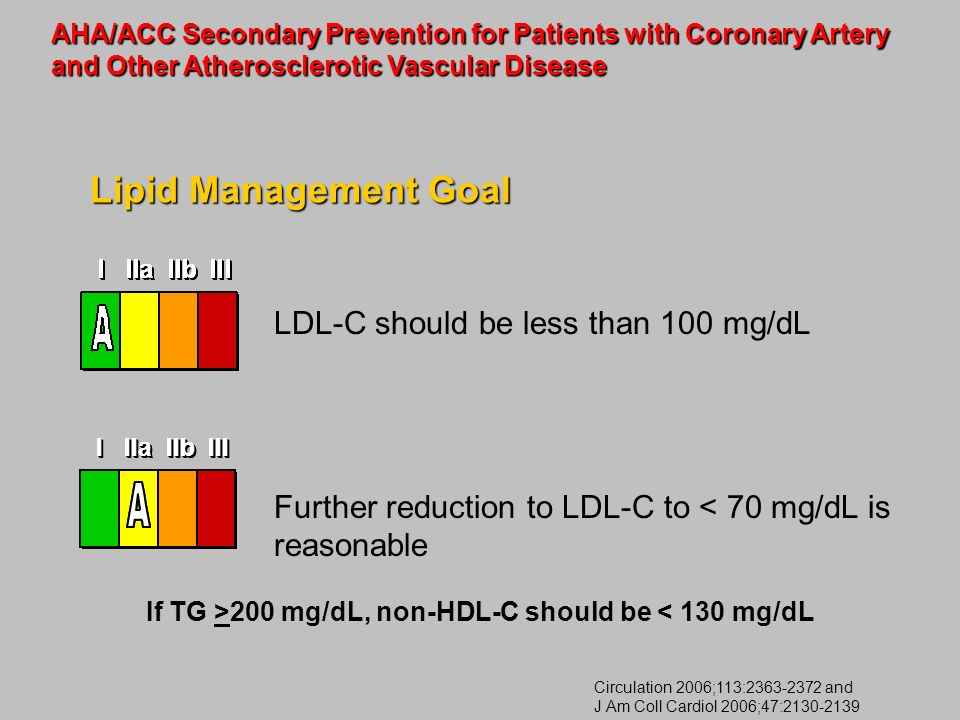 Lipid Management Goal LDL-C should be less than 100 mg/dL