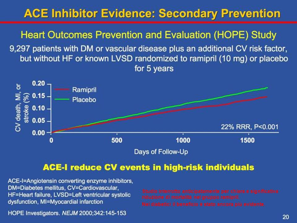 The HOPE trial sought to evaluate the role of ramipril in patients that were at high risk for cardiovascular events without left ventricular dysfunction or heart failure. The primary outcome was a composite of MI, stroke, or death from cardiovascular causes. A total of 14% of patients taking ramipril reached the primary end point, as compared with 18% of patients assigned to receive placebo (RR 0.78; 0.70-0.86; P<0.001).