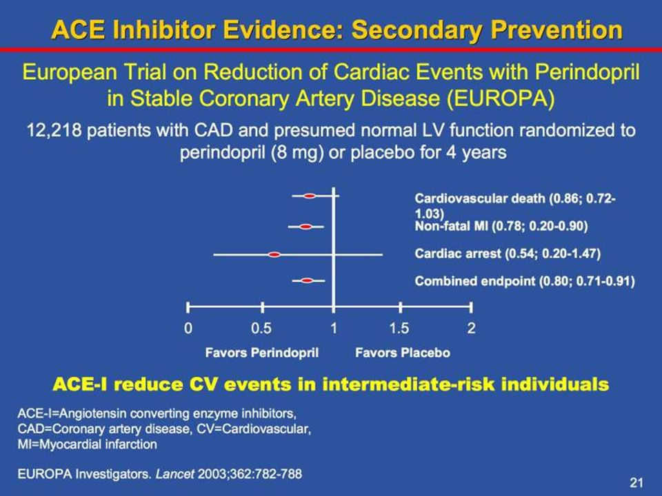 This trial assessed whether perindopril reduced cardiovascular risk in an intermediate-risk population with stable coronary heart disease and no apparent heart failure. After a run-in period of 4 weeks in which all patients received perindopril, 12,218 patients were randomly assigned perindopril 8 mg once daily (n=6110) or matching placebo (n=6108). The mean follow-up was 4.2 years and the primary end point by an intention to treat analysis was cardiovascular death, myocardial infarction, or cardiac arrest.