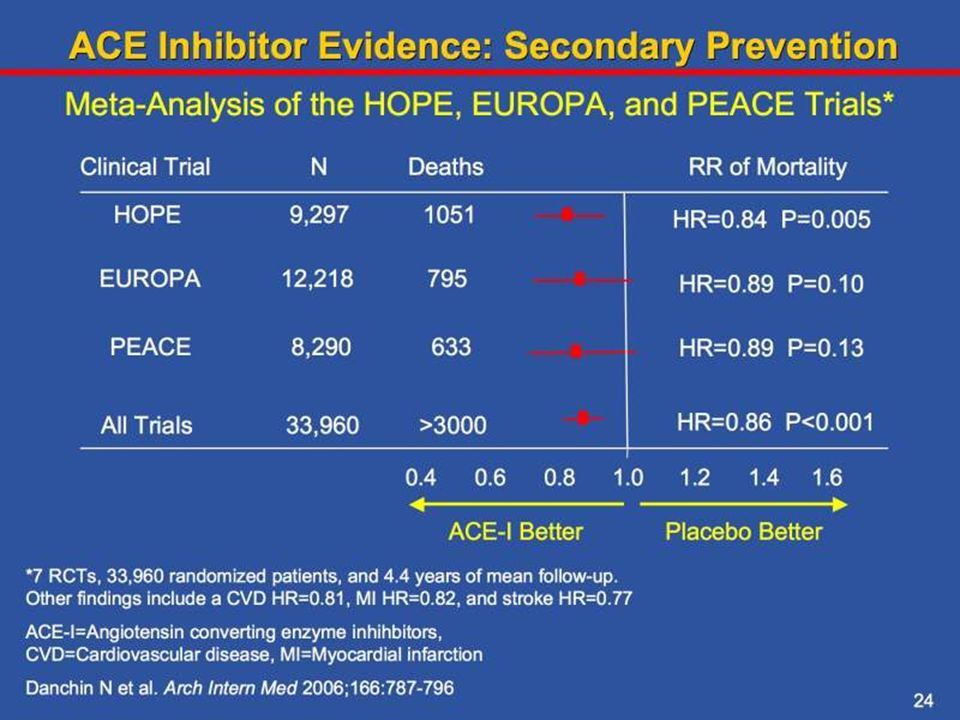 A meta-analysis of 7 trials demonstrated that ACE inhibitors decrease overall mortality (OR, 0.86; 95% confidence interval, 0.79-0.93), myocardial infarction (OR, 0.82; 95% confidence interval, 0.75-0.89), cardiovascular mortality (OR, 0.81; 95% confidence interval, 0.73-0.90), and stroke (OR, 0.77; 95% confidence interval, 0.66-0.88) in patients with coronary artery disease and preserved left ventricular systolic function.
