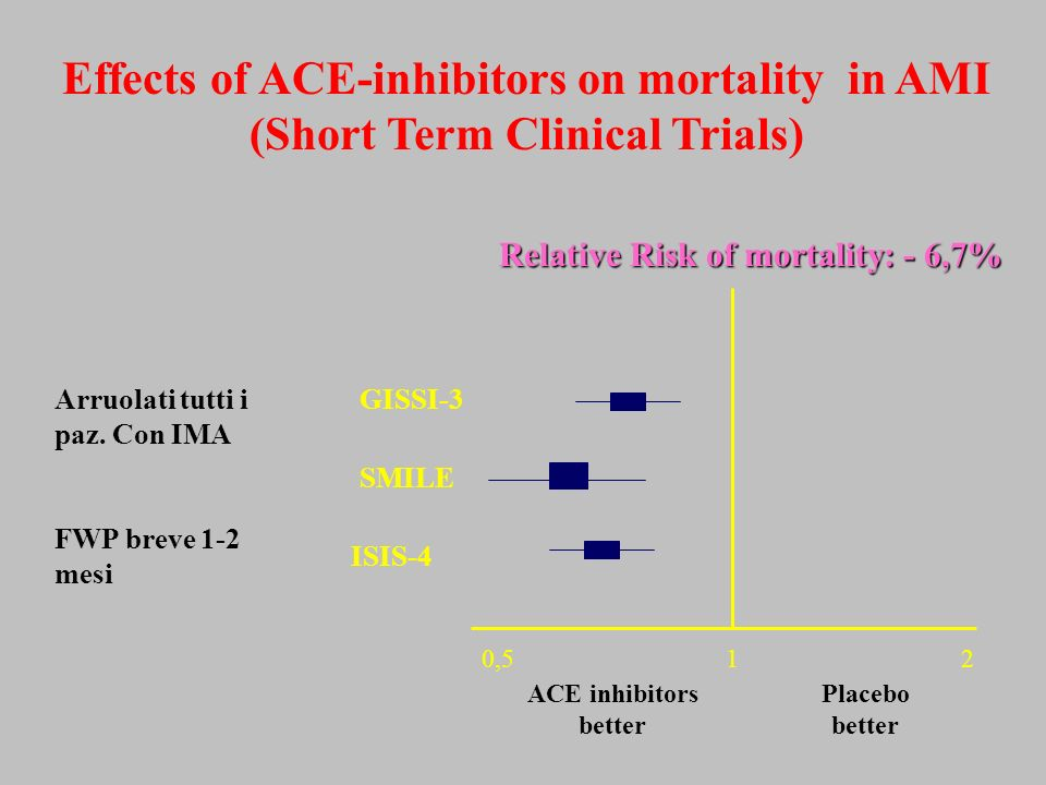 Effects of ACE-inhibitors on mortality in AMI