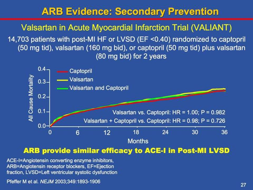 This double-blind trial compared the effect of an angiotensin-receptor blocker (valsartan), to an ACE inhibitor (captopril), and the combination of the two on mortality in patients with post-infarction heart failure or left ventricular systolic dysfunction.
