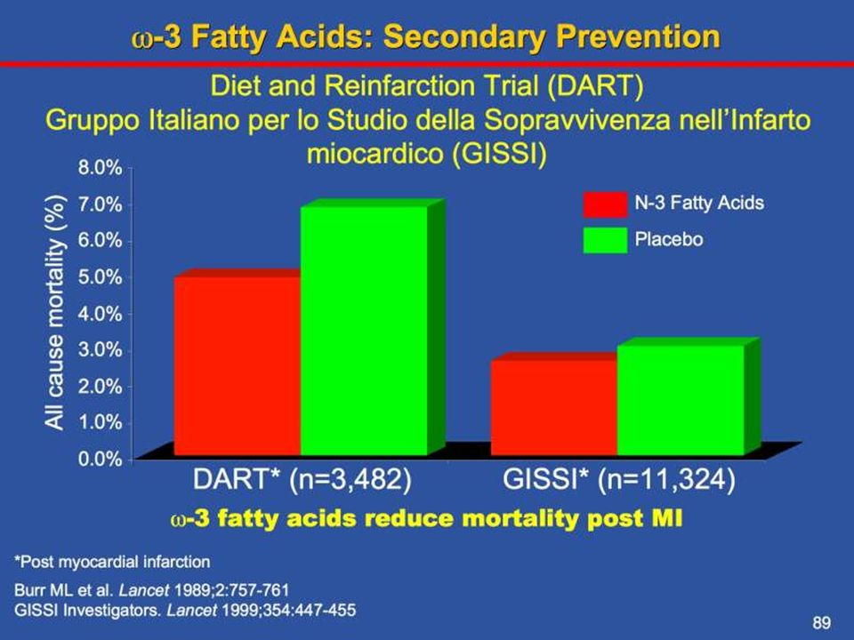 Omega 3 fatty acid supplementation appears to lower CV events in several large clinical trials.