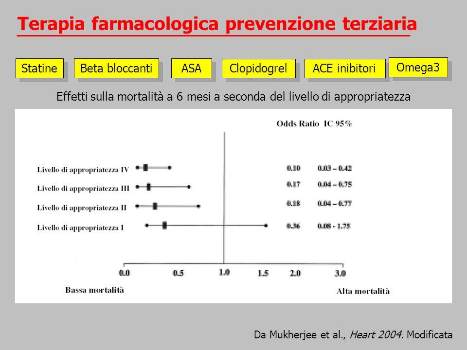 Terapia farmacologica prevenzione terziaria
