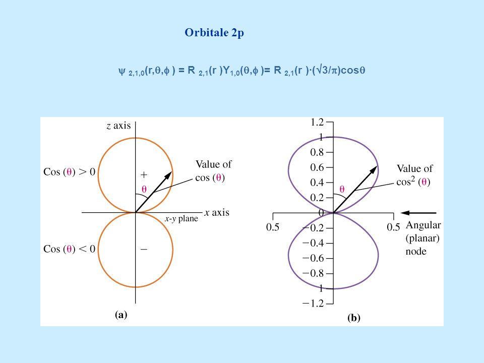 Orbitale 2p  2,1,0(r,, ) = R 2,1(r )Y1,0(, )= R 2,1(r )·(3/)cos