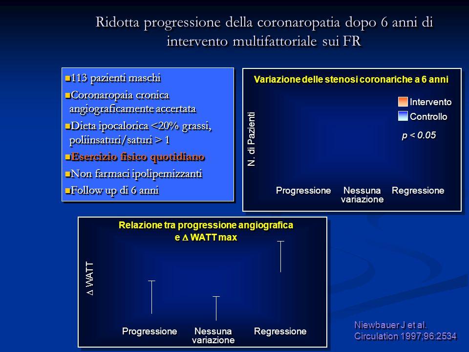 Ridotta progressione della coronaropatia dopo 6 anni di intervento multifattoriale sui FR
