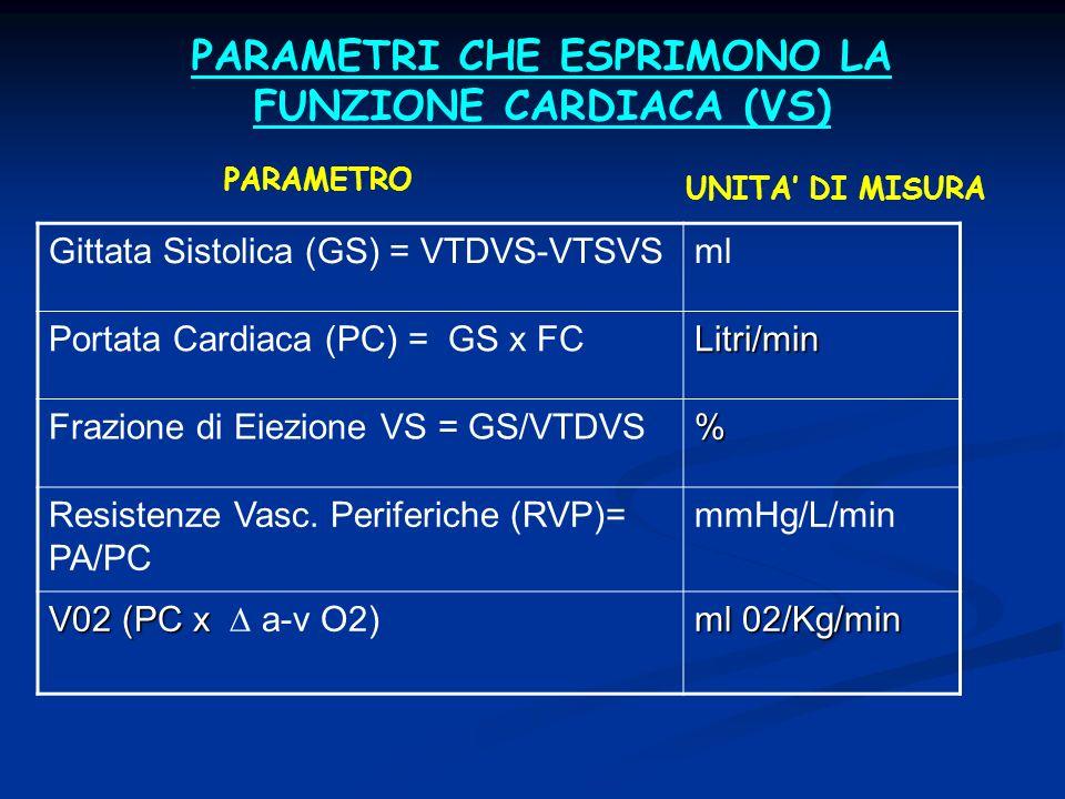 PARAMETRI CHE ESPRIMONO LA FUNZIONE CARDIACA (VS)
