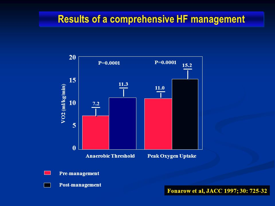 Results of a comprehensive HF management