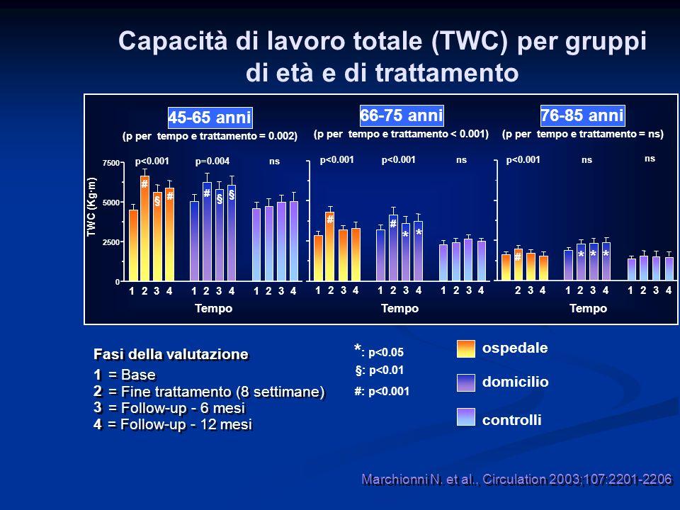 Capacità di lavoro totale (TWC) per gruppi di età e di trattamento