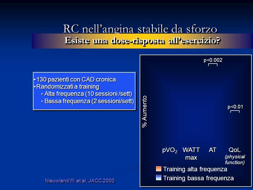 RC nell'angina stabile da sforzo