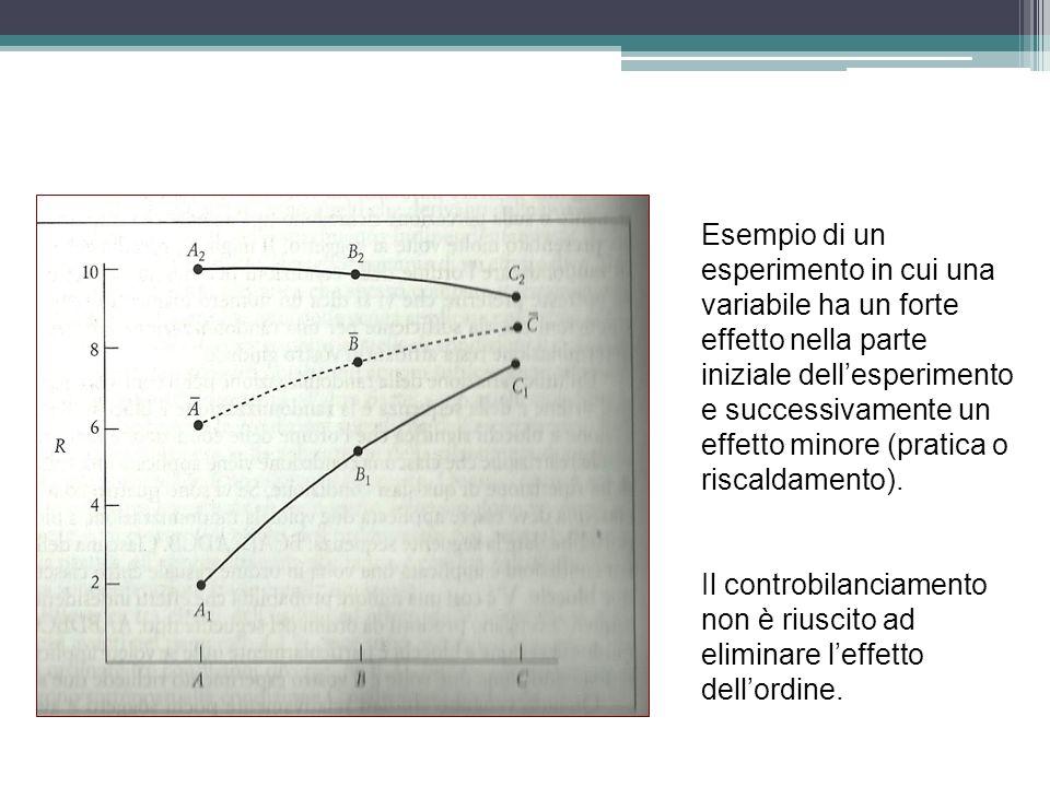 Esempio di un esperimento in cui una variabile ha un forte effetto nella parte iniziale dell'esperimento e successivamente un effetto minore (pratica o riscaldamento).