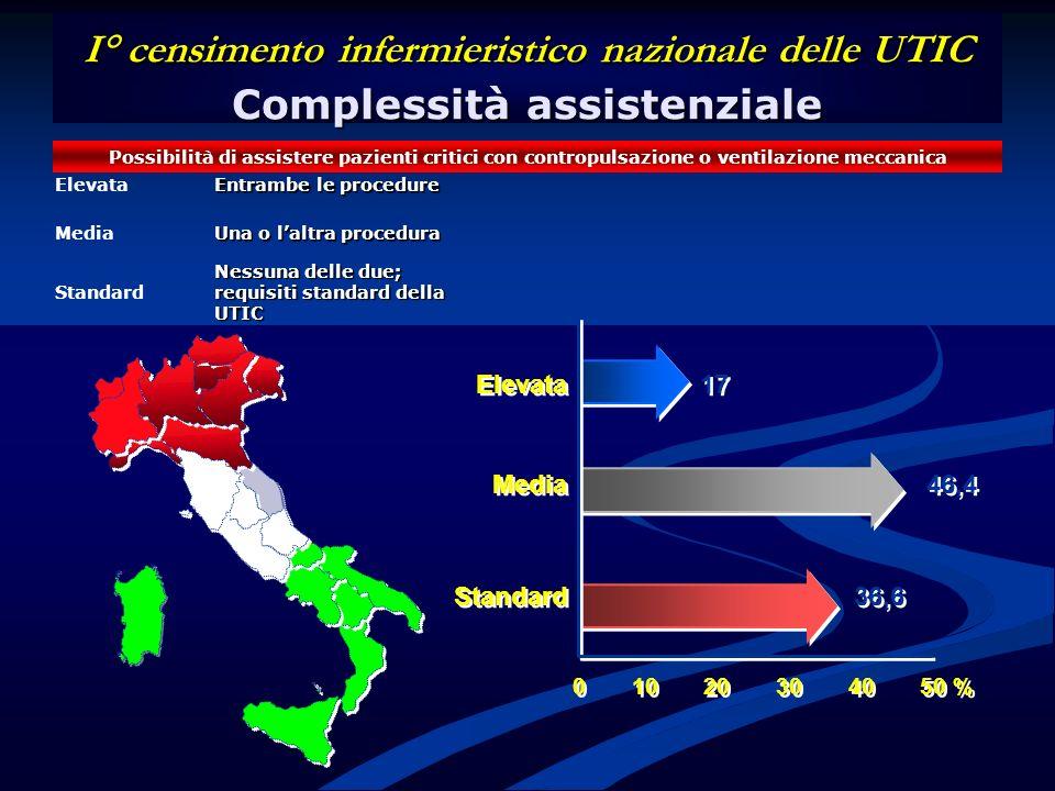 I° censimento infermieristico nazionale delle UTIC Complessità assistenziale