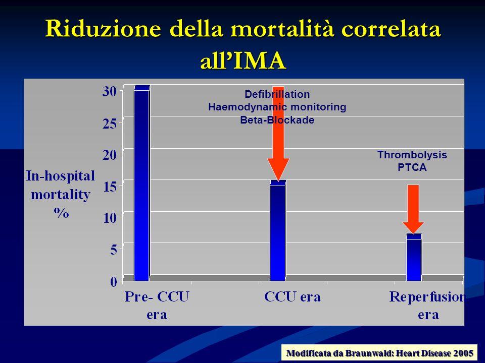 Riduzione della mortalità correlata all'IMA