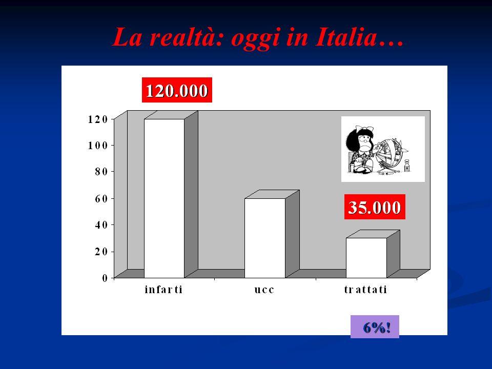 La realtà: oggi in Italia…