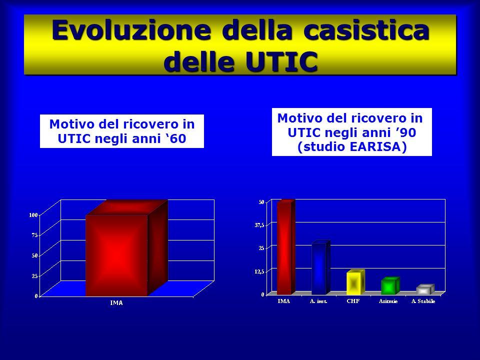 Evoluzione della casistica delle UTIC