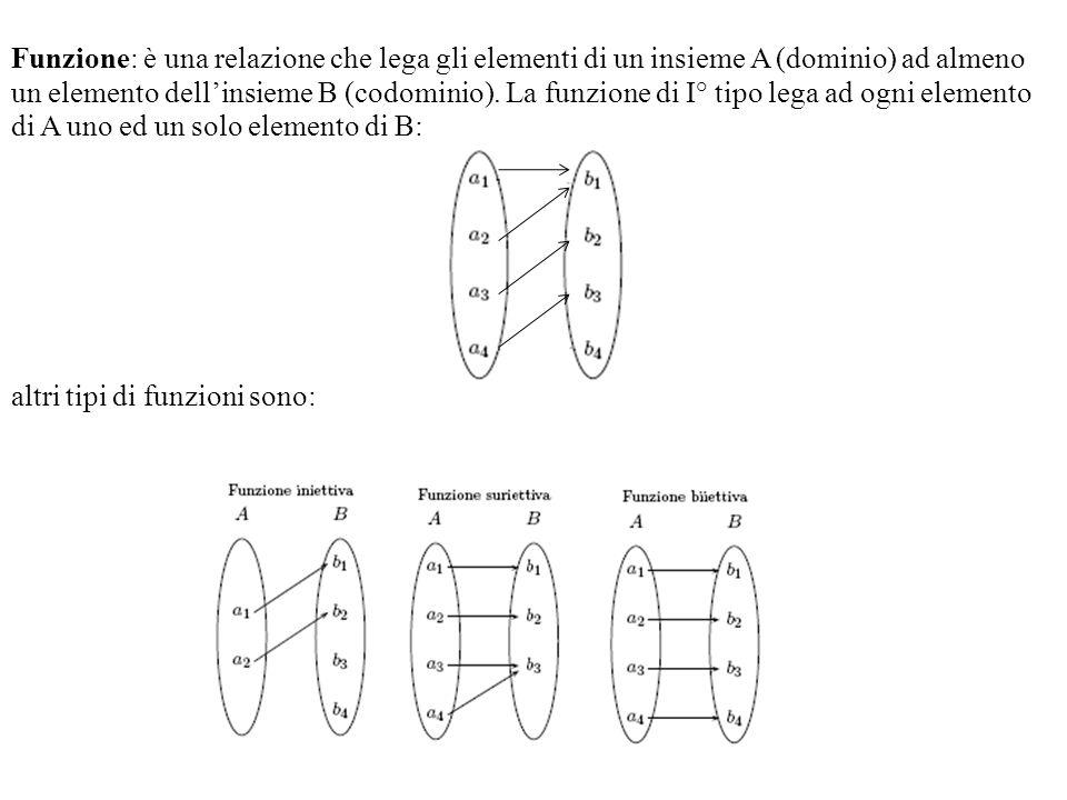 Funzione: è una relazione che lega gli elementi di un insieme A (dominio) ad almeno un elemento dell'insieme B (codominio). La funzione di I° tipo lega ad ogni elemento di A uno ed un solo elemento di B: