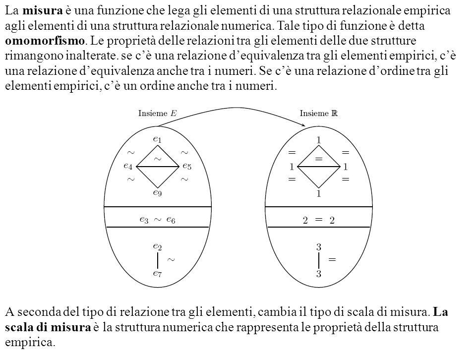 La misura è una funzione che lega gli elementi di una struttura relazionale empirica agli elementi di una struttura relazionale numerica. Tale tipo di funzione è detta omomorfismo. Le proprietà delle relazioni tra gli elementi delle due strutture rimangono inalterate. se c'è una relazione d'equivalenza tra gli elementi empirici, c'è una relazione d'equivalenza anche tra i numeri. Se c'è una relazione d'ordine tra gli elementi empirici, c'è un ordine anche tra i numeri.
