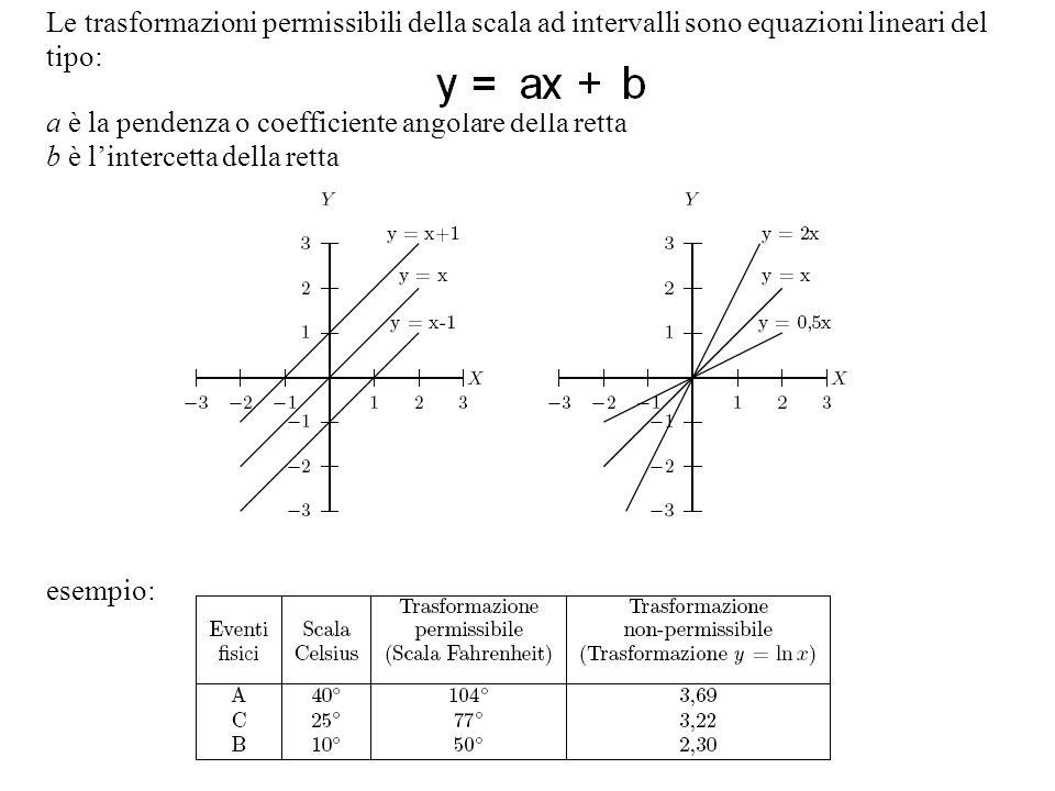Le trasformazioni permissibili della scala ad intervalli sono equazioni lineari del tipo: