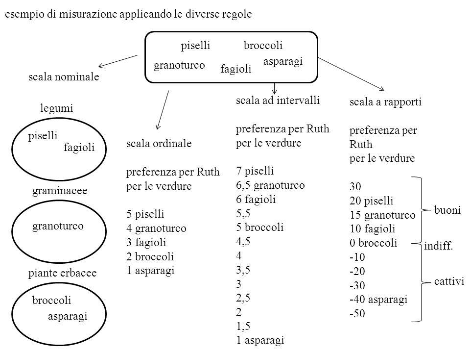 esempio di misurazione applicando le diverse regole