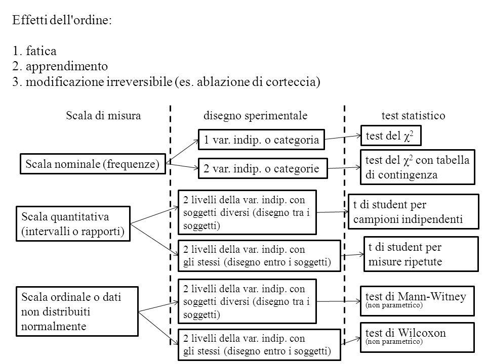 3. modificazione irreversibile (es. ablazione di corteccia)