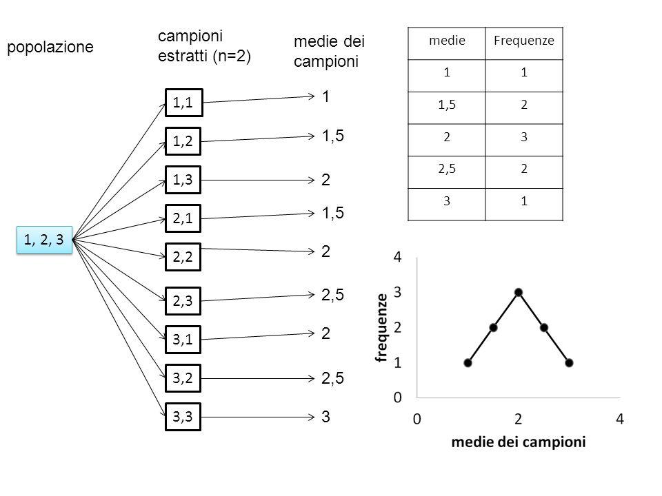 campioni estratti (n=2) medie dei campioni popolazione 1 1,1 1,5 1,2