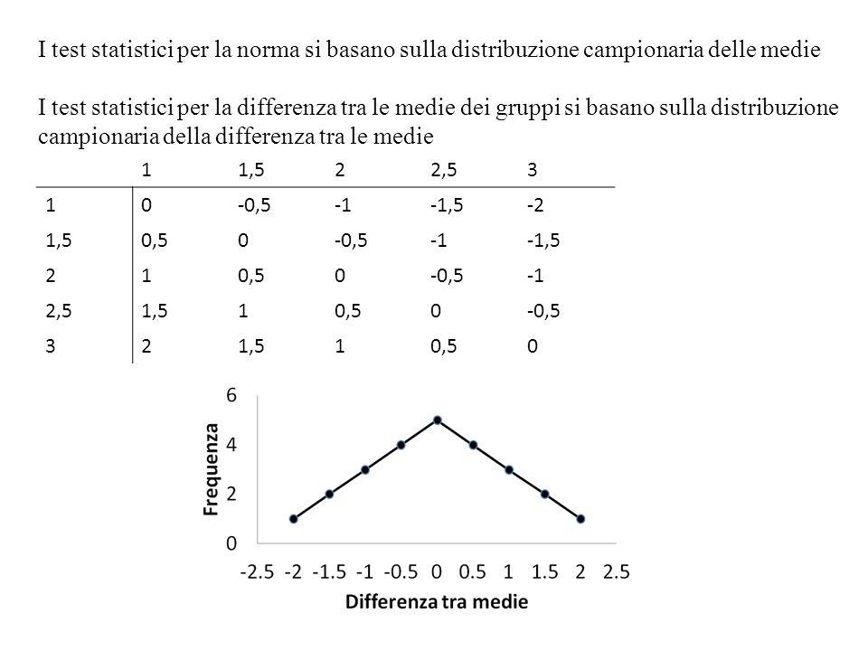I test statistici per la norma si basano sulla distribuzione campionaria delle medie